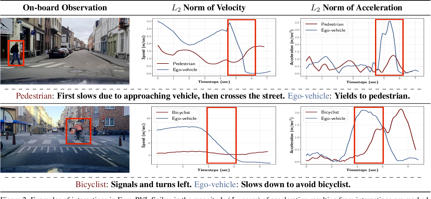Figure 3 for Euro-PVI: Pedestrian Vehicle Interactions in Dense Urban Centers