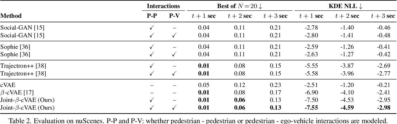 Figure 4 for Euro-PVI: Pedestrian Vehicle Interactions in Dense Urban Centers