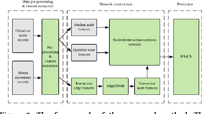 Figure 3 for Peer-inspired Student Performance Prediction in Interactive Online Question Pools with Graph Neural Network