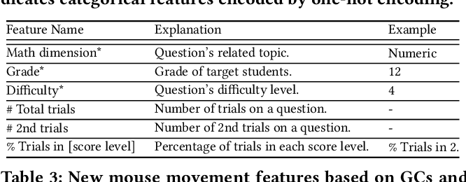 Figure 4 for Peer-inspired Student Performance Prediction in Interactive Online Question Pools with Graph Neural Network