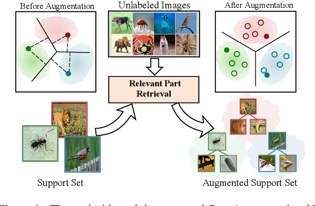 Figure 1 for Few-Shot Learning with Part Discovery and Augmentation from Unlabeled Images