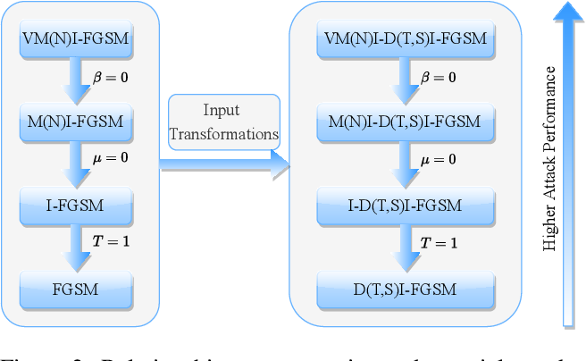Figure 3 for Enhancing the Transferability of Adversarial Attacks through Variance Tuning