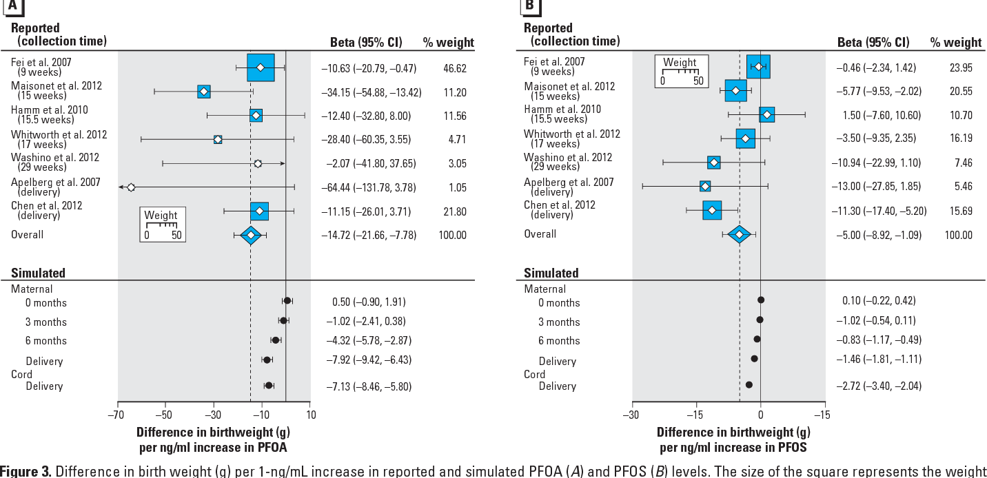 Figure 3 from Associations of Perfluoroalkyl Substances (PFAS) with