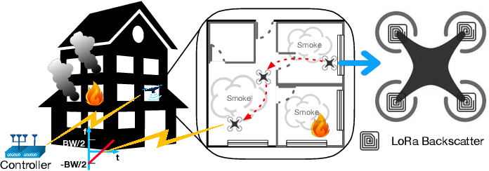 Figure 1 for RF Backscatter-based State Estimation for Micro Aerial Vehicles