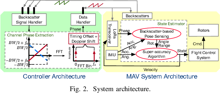 Figure 2 for RF Backscatter-based State Estimation for Micro Aerial Vehicles