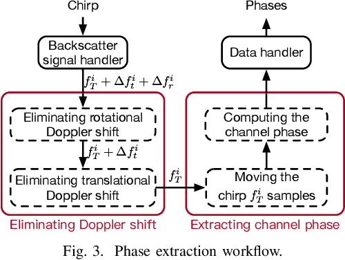Figure 3 for RF Backscatter-based State Estimation for Micro Aerial Vehicles