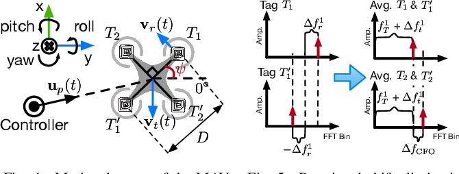 Figure 4 for RF Backscatter-based State Estimation for Micro Aerial Vehicles