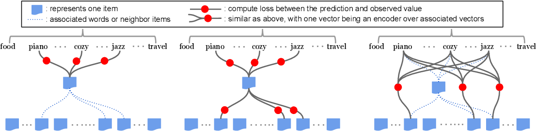Figure 3 for Zero-Shot Heterogeneous Transfer Learning from Recommender Systems to Cold-Start Search Retrieval