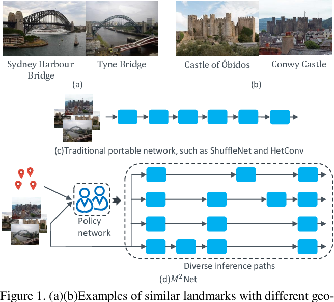 Figure 1 for Diversifying Inference Path Selection: Moving-Mobile-Network for Landmark Recognition