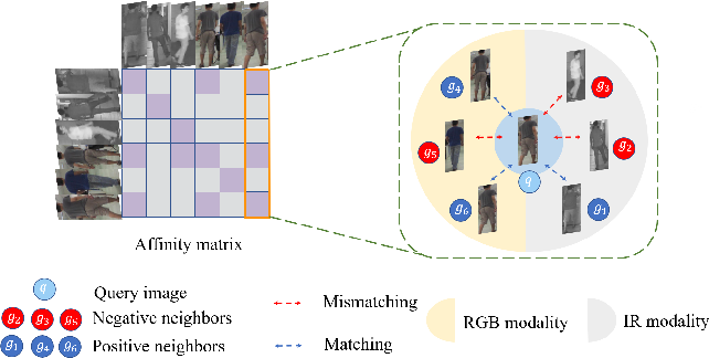 Figure 1 for DF^2AM: Dual-level Feature Fusion and Affinity Modeling for RGB-Infrared Cross-modality Person Re-identification