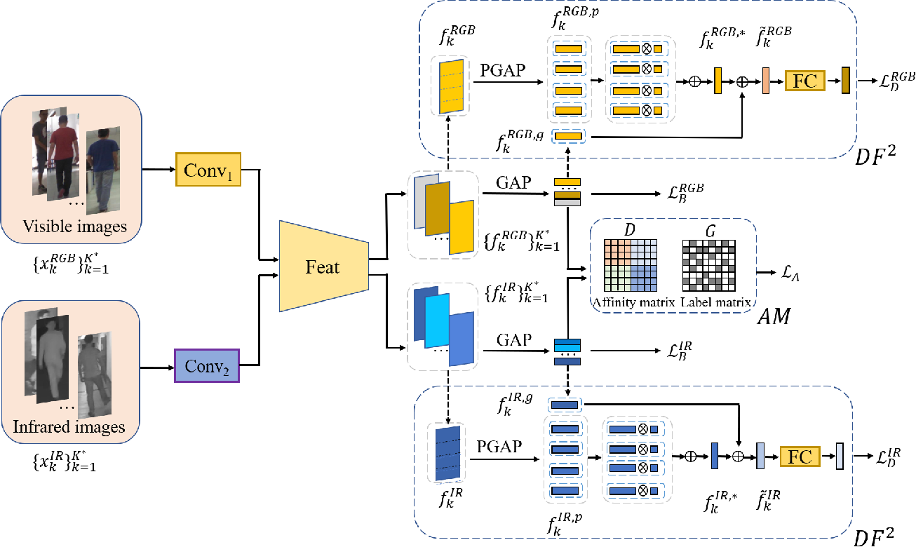 Figure 3 for DF^2AM: Dual-level Feature Fusion and Affinity Modeling for RGB-Infrared Cross-modality Person Re-identification