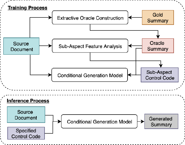 Figure 1 for Conditional Neural Generation using Sub-Aspect Functions for Extractive News Summarization