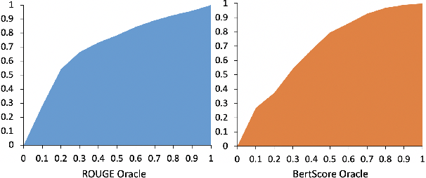 Figure 3 for Conditional Neural Generation using Sub-Aspect Functions for Extractive News Summarization