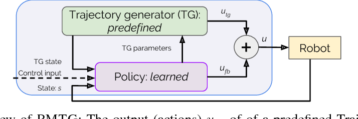 PDF] Policies Modulating Trajectory Generators - Semantic