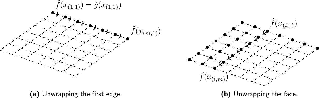 Figure 1 for Denoising modulo samples: k-NN regression and tightness of SDP relaxation
