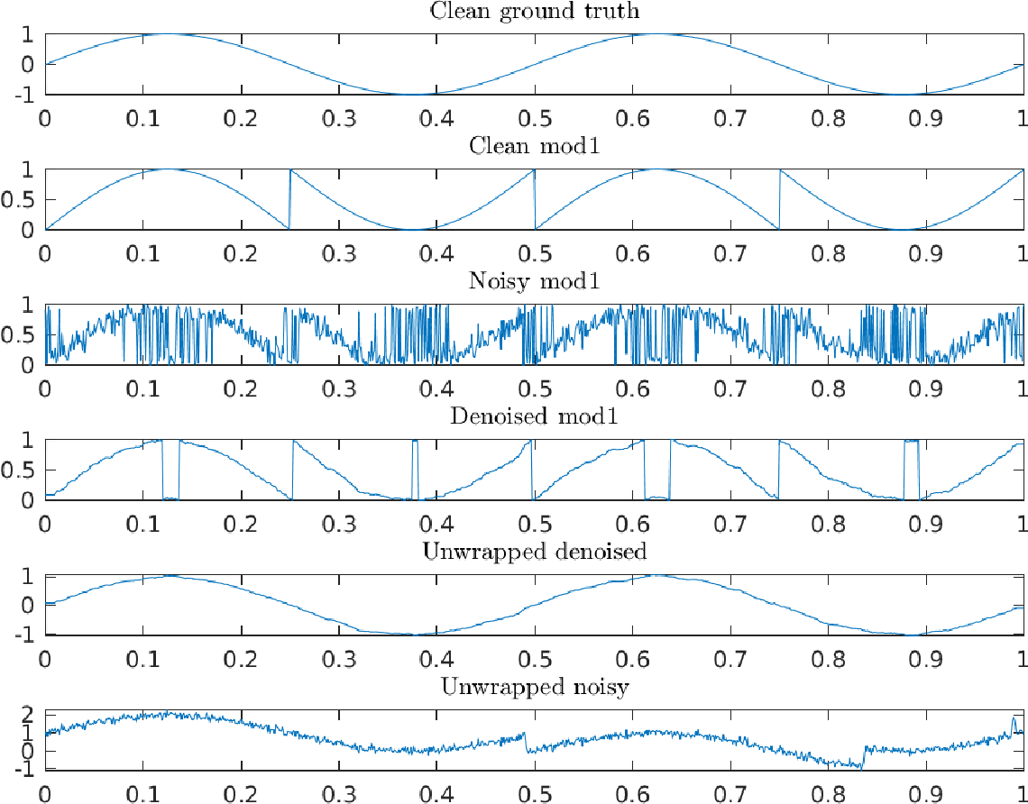 Figure 2 for Denoising modulo samples: k-NN regression and tightness of SDP relaxation