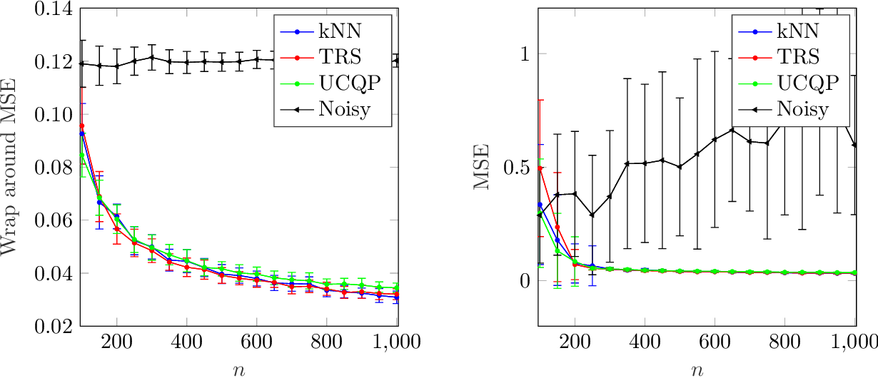Figure 3 for Denoising modulo samples: k-NN regression and tightness of SDP relaxation