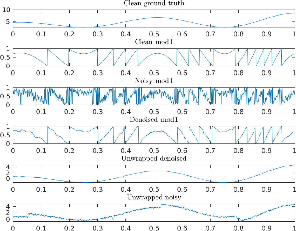 Figure 4 for Denoising modulo samples: k-NN regression and tightness of SDP relaxation