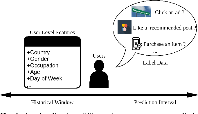 Figure 1 for DCAP: Deep Cross Attentional Product Network for User Response Prediction