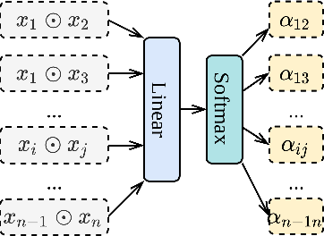 Figure 2 for DCAP: Deep Cross Attentional Product Network for User Response Prediction