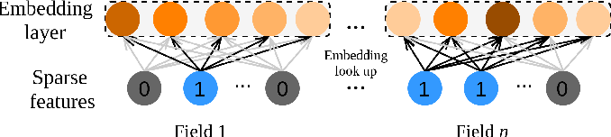 Figure 4 for DCAP: Deep Cross Attentional Product Network for User Response Prediction