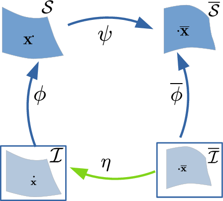 Figure 1 for A Closed-Form Solution to Local Non-Rigid Structure-from-Motion