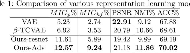 Figure 2 for Learning Interpretable Disentangled Representations using Adversarial VAEs