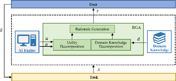 Figure 1 for Leveraging Rationales to Improve Human Task Performance