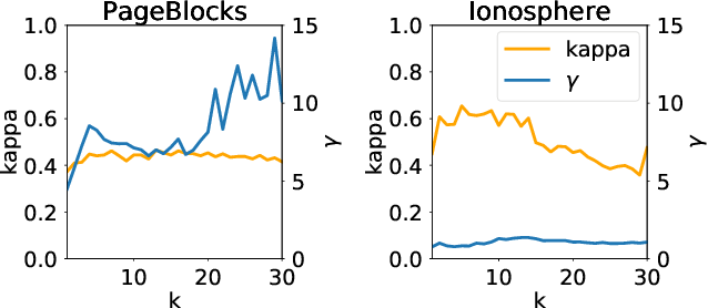 Figure 4 for Active Learning of SVDD Hyperparameter Values