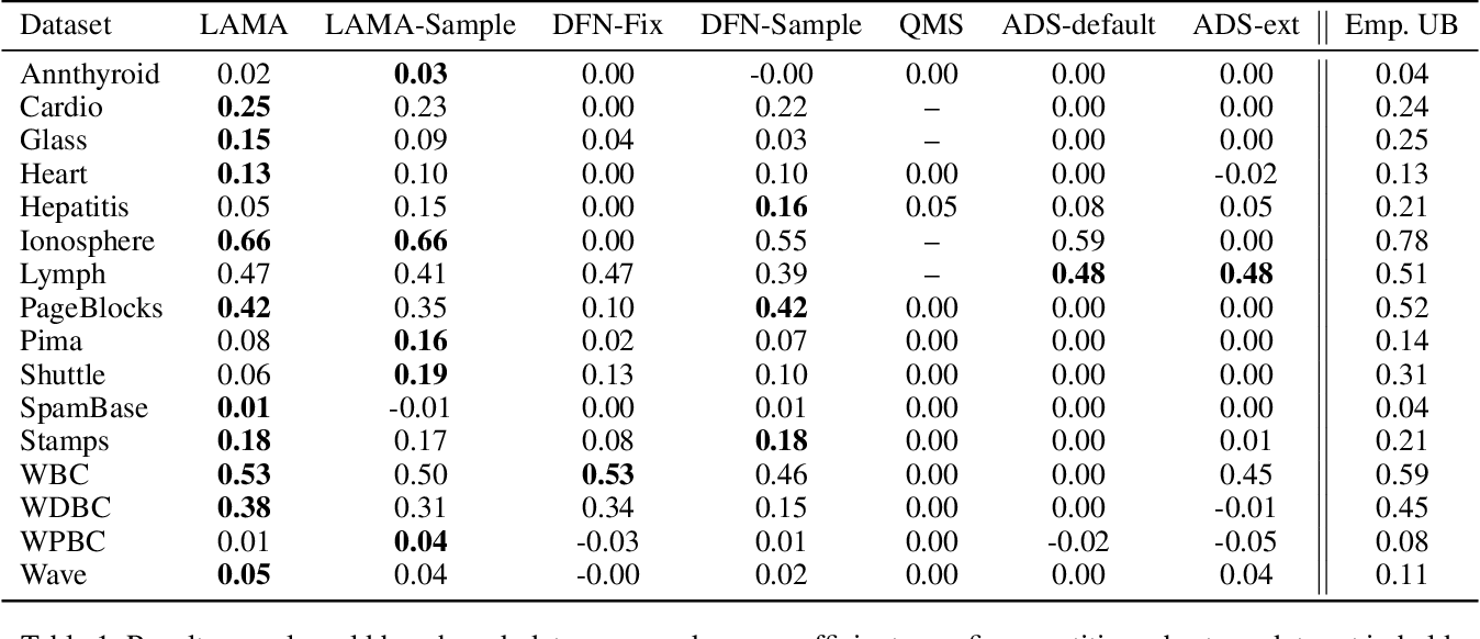 Figure 2 for Active Learning of SVDD Hyperparameter Values
