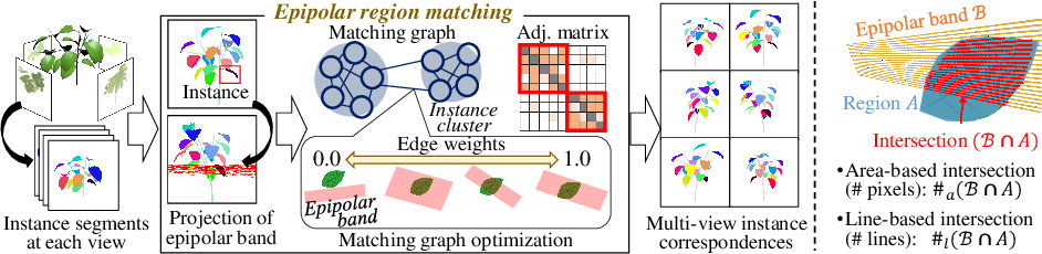 Figure 3 for Descriptor-Free Multi-View Region Matching for Instance-Wise 3D Reconstruction