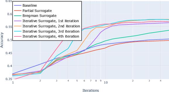 Figure 4 for Parametric Majorization for Data-Driven Energy Minimization Methods