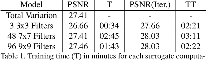 Figure 2 for Parametric Majorization for Data-Driven Energy Minimization Methods