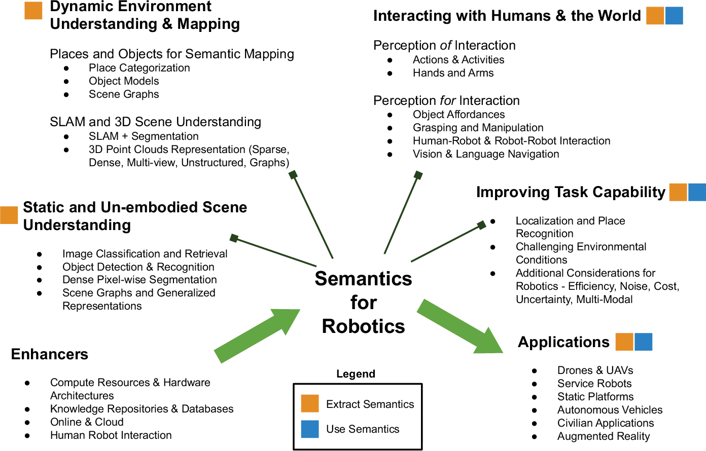 Figure 1 for Semantics for Robotic Mapping, Perception and Interaction: A Survey