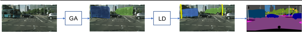 Figure 1 for Global Aggregation then Local Distribution in Fully Convolutional Networks