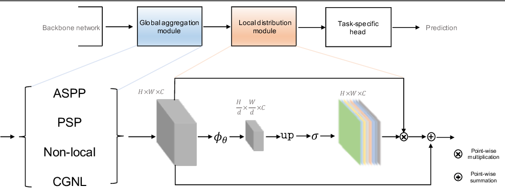 Figure 3 for Global Aggregation then Local Distribution in Fully Convolutional Networks
