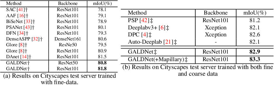 Figure 4 for Global Aggregation then Local Distribution in Fully Convolutional Networks