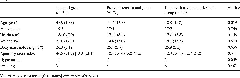 Comparison of three sedation regimens for drug-induced sleep