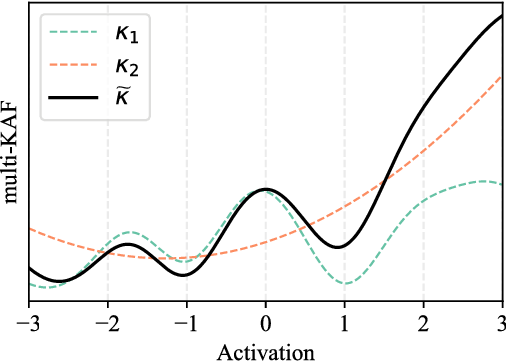 Figure 1 for Multikernel activation functions: formulation and a case study