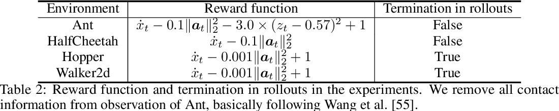 Figure 4 for Deployment-Efficient Reinforcement Learning via Model-Based Offline Optimization