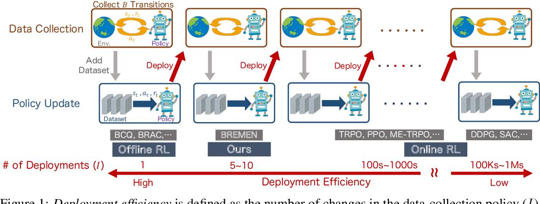 Figure 1 for Deployment-Efficient Reinforcement Learning via Model-Based Offline Optimization