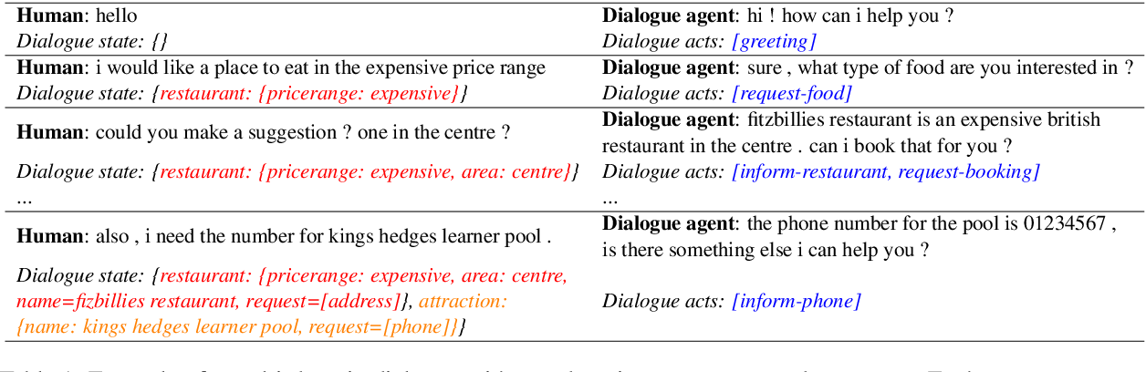 Figure 1 for UniConv: A Unified Conversational Neural Architecture for Multi-domain Task-oriented Dialogues
