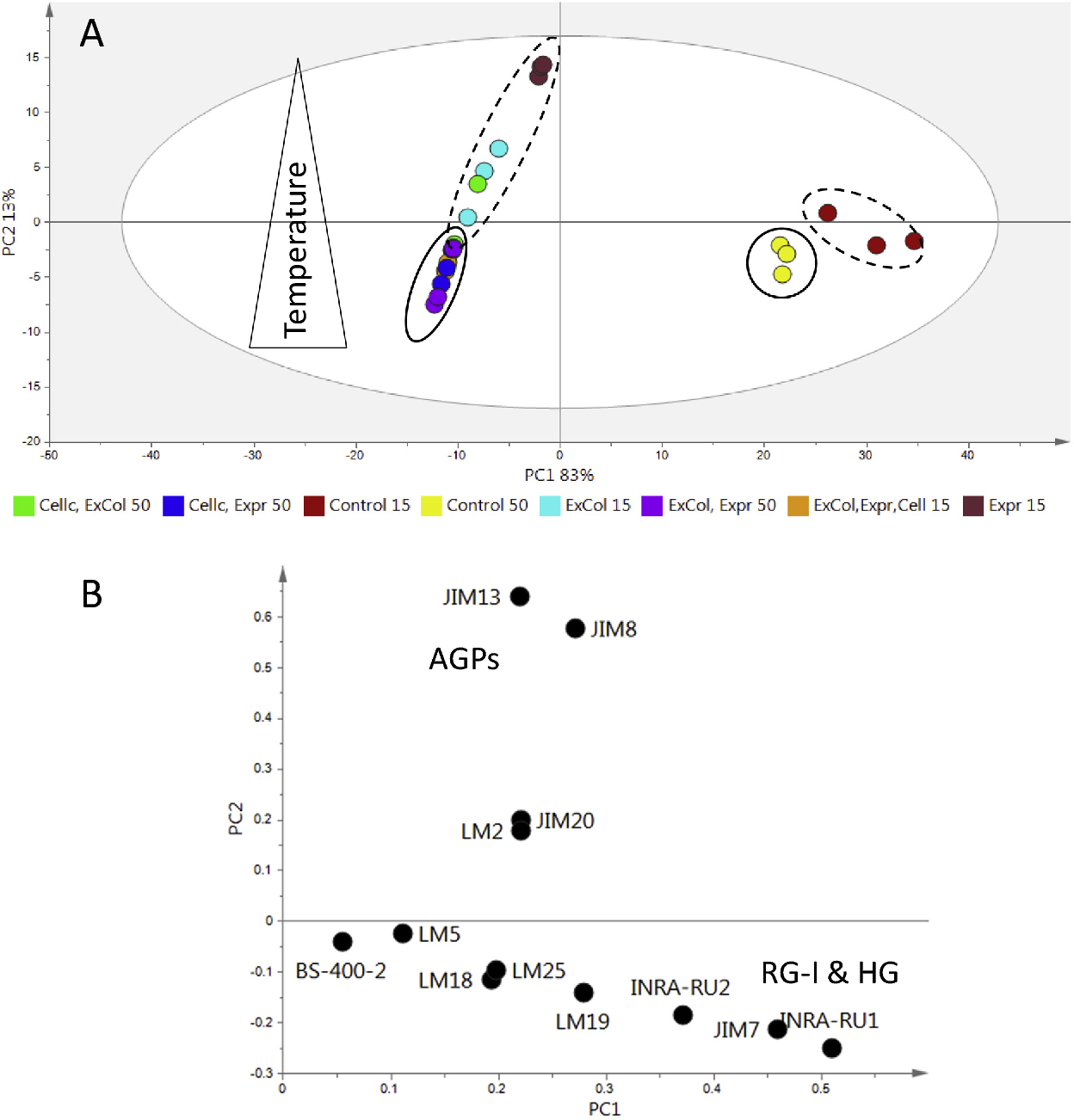 Fig. 4. PCA score (A) and loading (B) plots of CDTA fraction of Chardonnay pomace treated samples incubated at 15 C and the solid line circles contain mostly samples incubated a Chardonnay pomace incubated with commercial maceration enzymes in both the CDTA three samples. The polymer and monoclonal antibody names are color coded and corr carbohydrate binding modules that were used are listed in the supplementary material