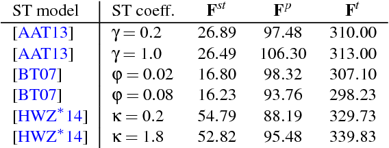 Table 1 From Evaluation Of Surface Tension Models For Sph Based