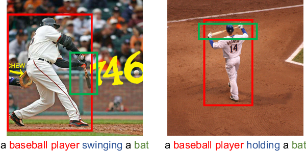 Figure 1 for Learning Visual Relation Priors for Image-Text Matching and Image Captioning with Neural Scene Graph Generators