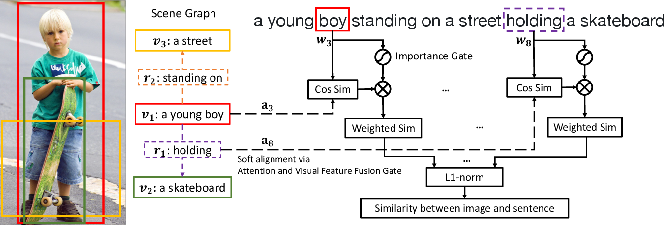 Figure 3 for Learning Visual Relation Priors for Image-Text Matching and Image Captioning with Neural Scene Graph Generators