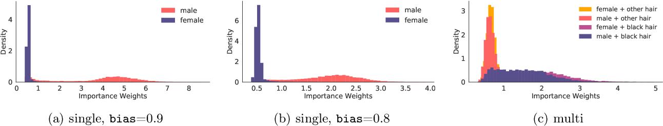 Figure 3 for Fair Generative Modeling via Weak Supervision