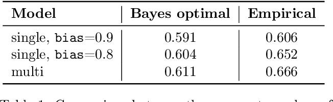 Figure 2 for Fair Generative Modeling via Weak Supervision