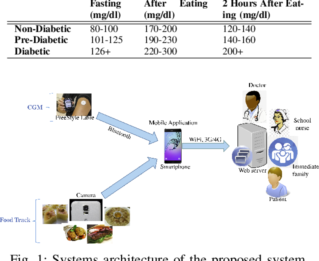Figure 1 for The Diabetic Buddy: A Diet Regulator andTracking System for Diabetics