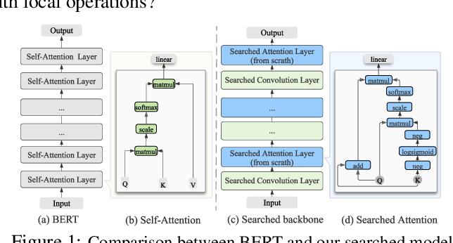 Figure 1 for AutoBERT-Zero: Evolving BERT Backbone from Scratch